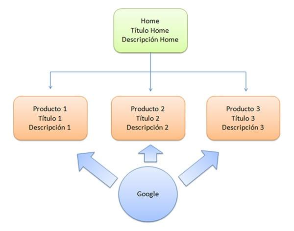 Etiqueta título para posicionar una web en Google