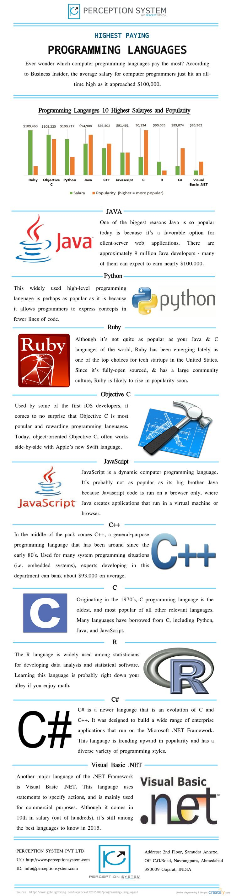 Here Are The List Of Top Highest Paying Programming Languages - World top language list