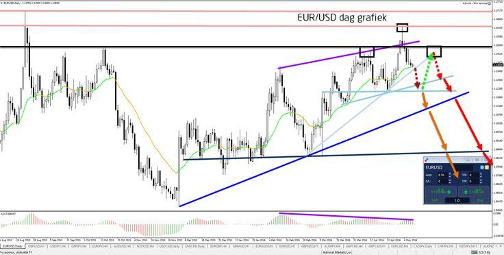 Weerstandszone van EUR/USD houdt neergaande trend intact - Your capital is at risk