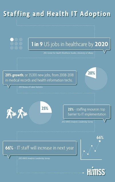 28 best EHR infographics images on Pinterest Day care, Health - health communication specialist sample resume