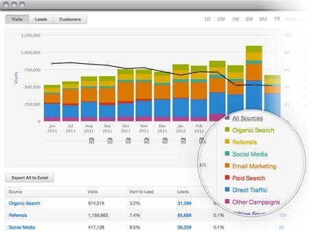 SEO YO WEBSITE - Internet Marketing Software Products | Inbound Marketing with HubSpot
