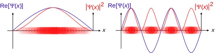 Standing waves for a particle in a box, examples of stationary states.