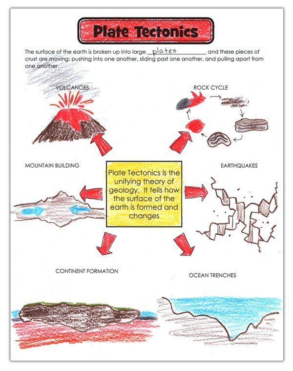 26++ The theory of plate tectonics worksheet For Free