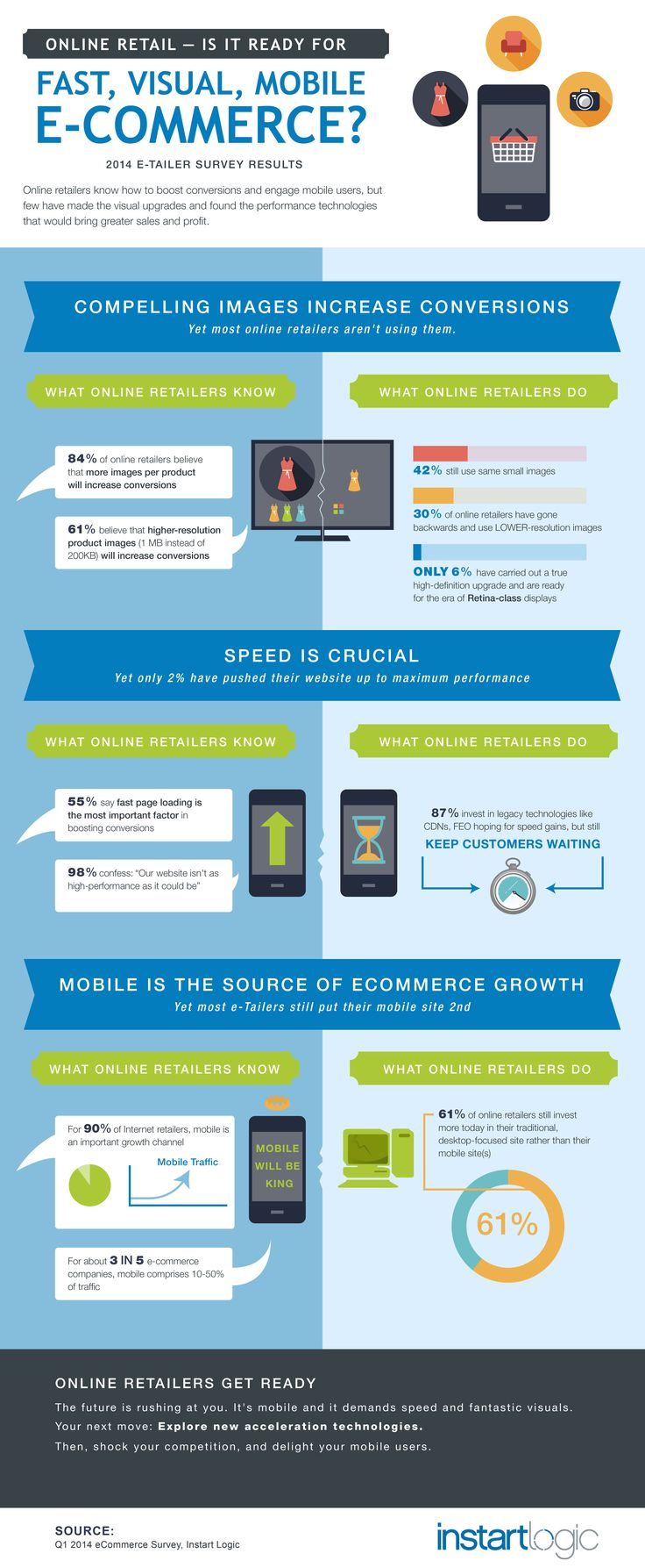 Online Retail — Ready for Fast, Visual, Mobile E-Commerce? [Infographic]