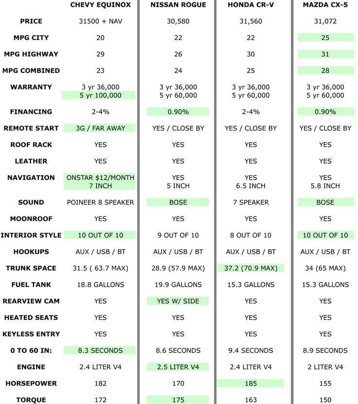 suv gas mileage comparison chart