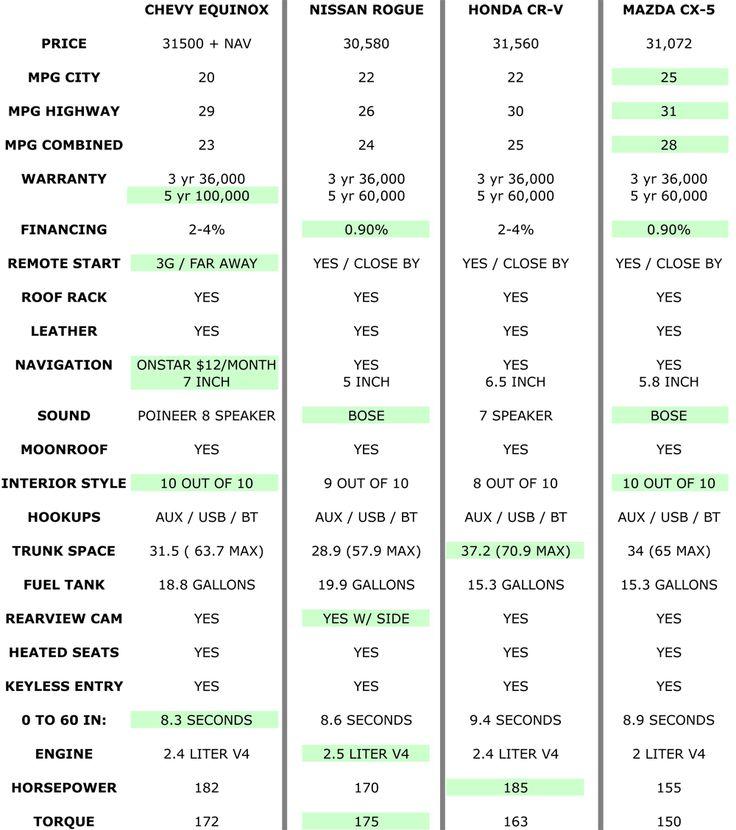 suv gas mileage comparison chart