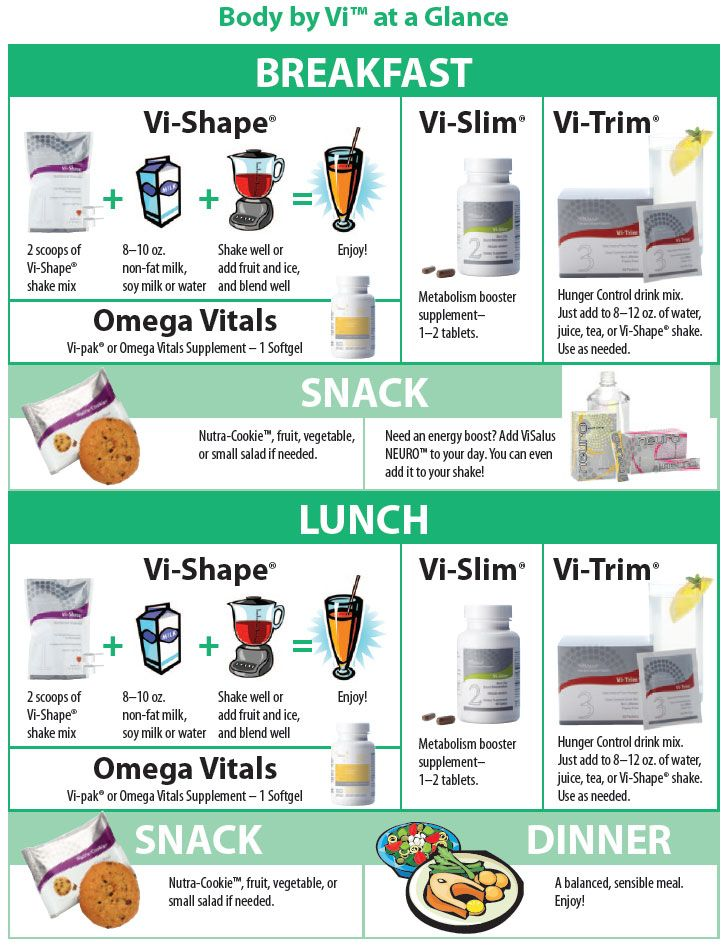 Body by Vi Program Chart!  Look how easy! Not to mention you can take the 90 day challenge and win prizes along the way! What do you have to lose??? Oh I know!! Some weight!! Come and join me in the challenge!  http://valleysunshine.myvi.net