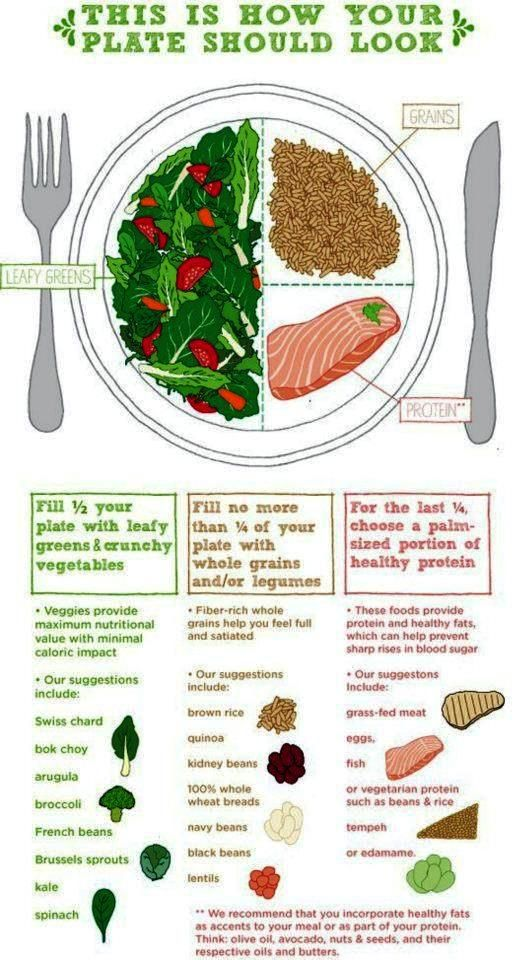 Bodybuilding and Fitness Recipes: How Your Plate Should Look
