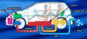 Looking to find out about Hydrogen powered Cars and Vehicles | ecocars4sale