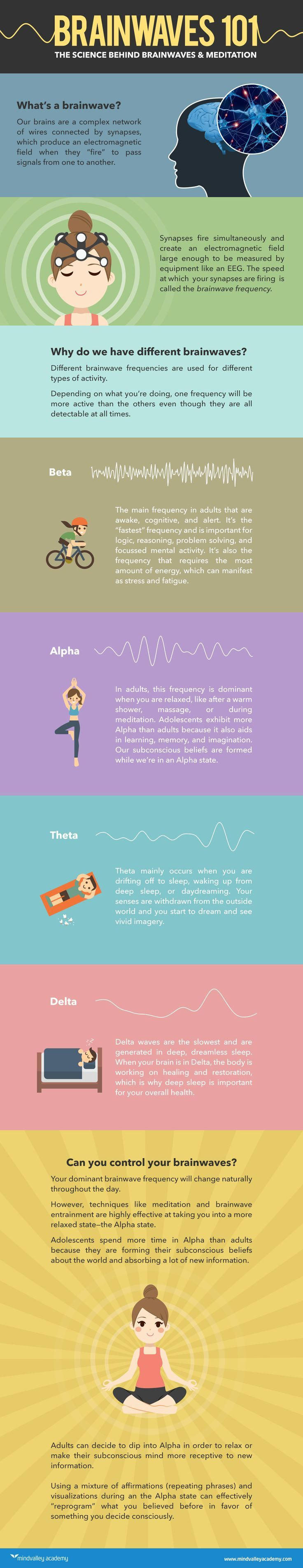 The Science Behind Brainwaves & Meditation [Infographic]   Mindvalley Academy