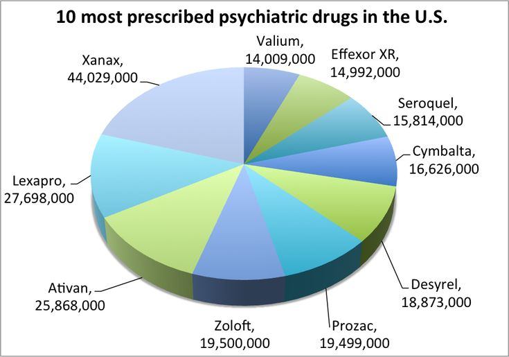 Latest prescription data shows consumption of psychiatric drugs continues to soar