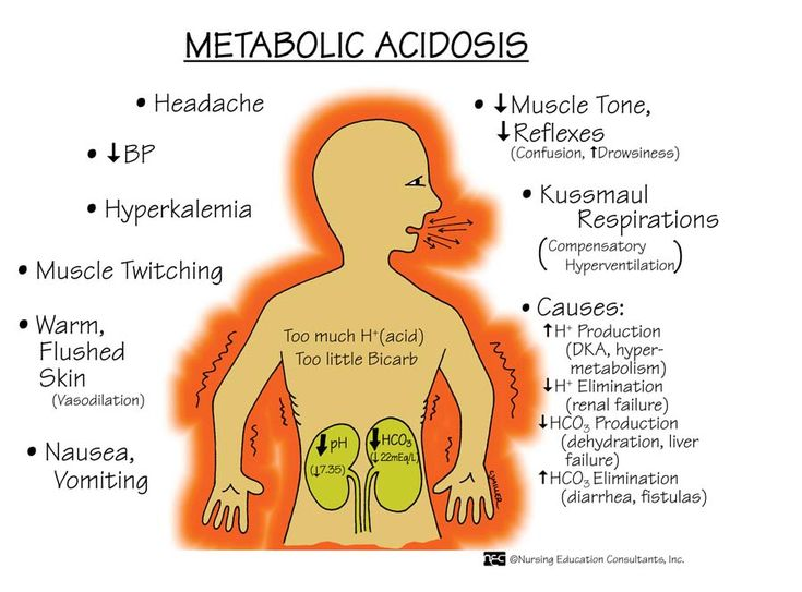 Metabolic Acidosis  Risk Factors: Diarrhea Fever Hypoxia Starvation Seizure Overdose: salicylates or ethanol Renal failure  Manifestations: pH  7.35 HCO3  22 mEq/L VS: Bradycardia, weak pulses, hypotension, tachypnea Flaccid paralysis Confusion  Interventions: Treat underlying cause Administer fluids, electrolytes