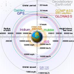 Van Allen radiation belt - Wikipedia