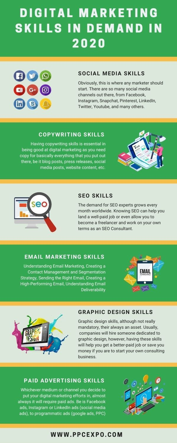 Digital Marketing Skills In Demand In 2020 Free Digital Marketing Marketing Skills Digital Marketing Marketing Courses