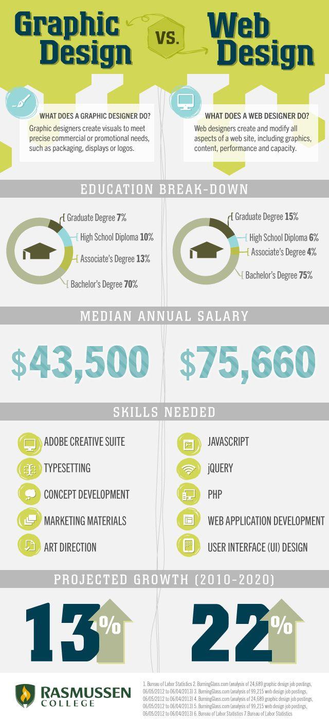 Graphic Design vs. Web Design: