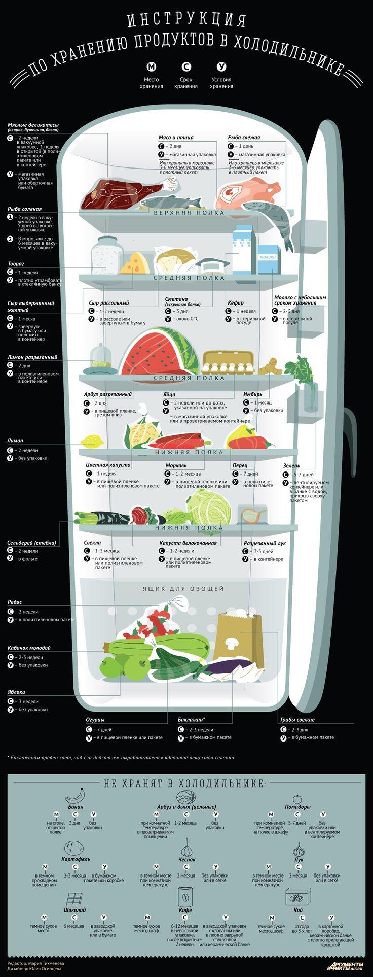 Как правильно хранить продукты в холодильнике!🍅🍆🍓
