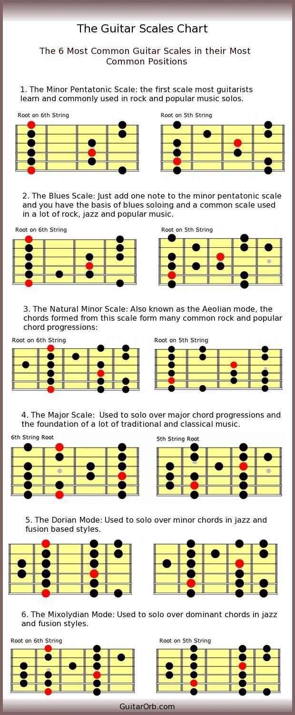 Best 25 wonderwall guitar chords ideas on pinterest wonderwall anyways heres wonderwall beginner guitar dump imgur hexwebz Images