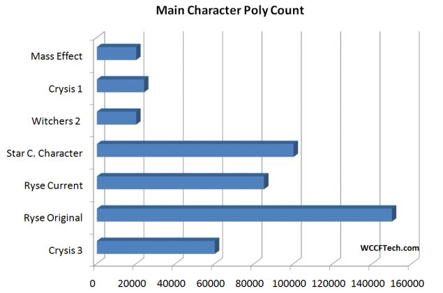 Ryse Polygon Count Comparison with Other AAA Titles – Star Citizen, Crysis 3 and More
