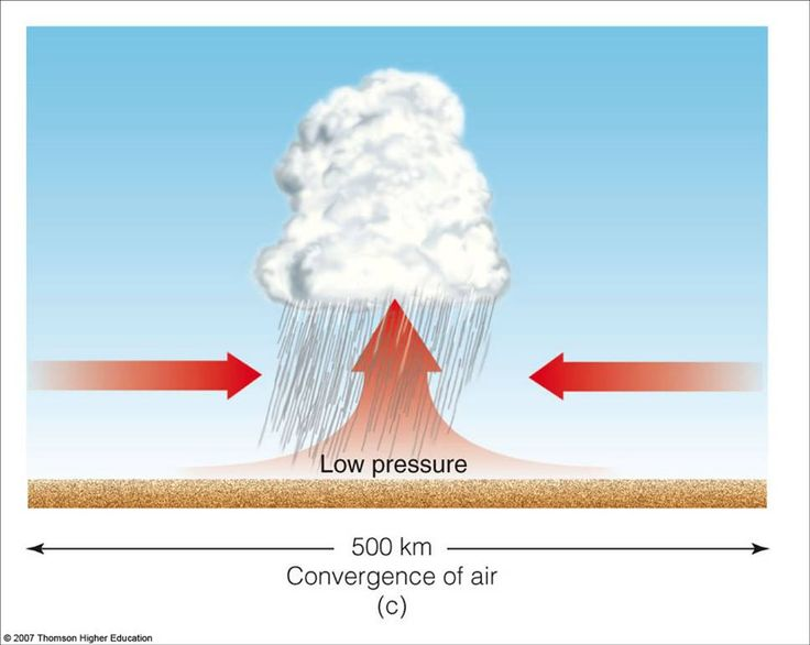 Causes of Atmospheric Instability: becomes more unstable as the environmental lapse rate steepens or as the air temperature drops rapidly with increasing height; this circumstance may be brought on by either air aloft becoming colder or the surface air becoming warmer; the cooling of air aloft may be due to: 1) winds bringing in colder air (cold advection) 2) clouds or air emitting infrared radiation to space (radiational cooling)
