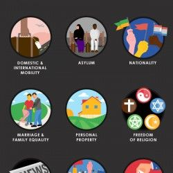 Visual cues for Human Rights - In order to safeguard our human rights and to hold violators accountable, it is vitally important to remember the details of our basic human rights. E