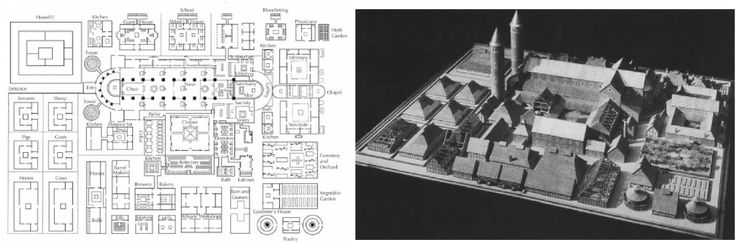 NAME: Plan of St. Gall,  LOCATION: n/a,  DATE: Carolingian,  CULTURE: european monks,  ARCHITECT: Abbot Haito of Reichenau,  FUNCTION: monastery,  MATERIALS: n/a,  TECHNIQUES: church at heart of monastery, double-ended basilica, western hemicycle, twin cylindrical towers,  NOTABLE: never actually built, emphasis on work and study, self-sufficient community