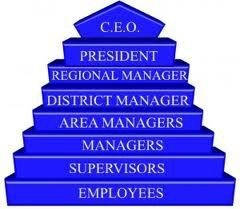 Compare a regular job to MLM. Now ask yourself is Multi-Level Marketing a Pyramid scheme?