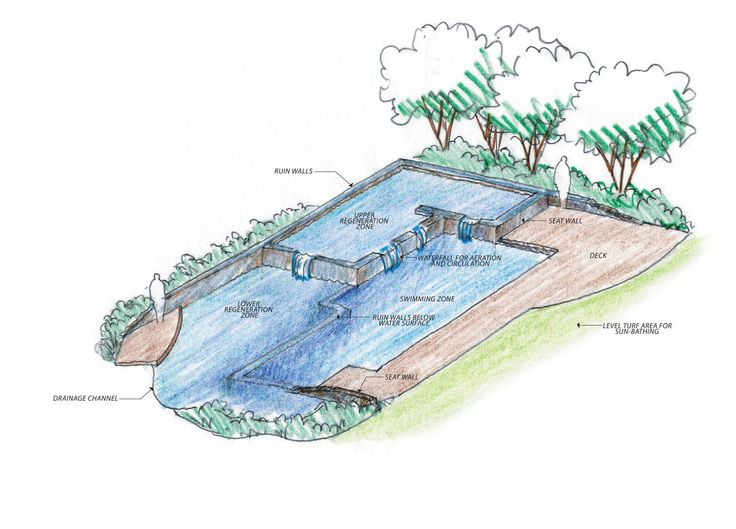 17 best images about natural swimming pools on pinterest for Jonathan alderson landscape architects