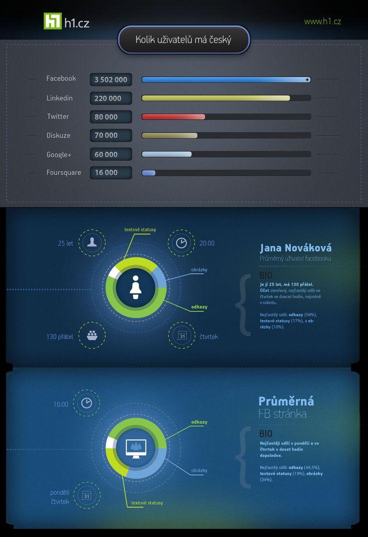 nice infographic by Frantisek Krivda
