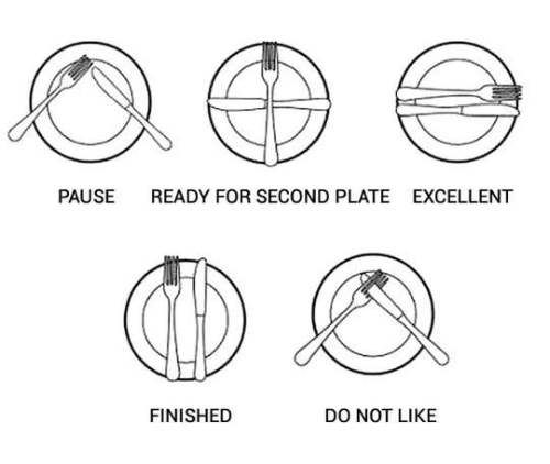 Plate-Etiquette European, fork and knife to communicate, North American, plate, plate etiquette, waite staff