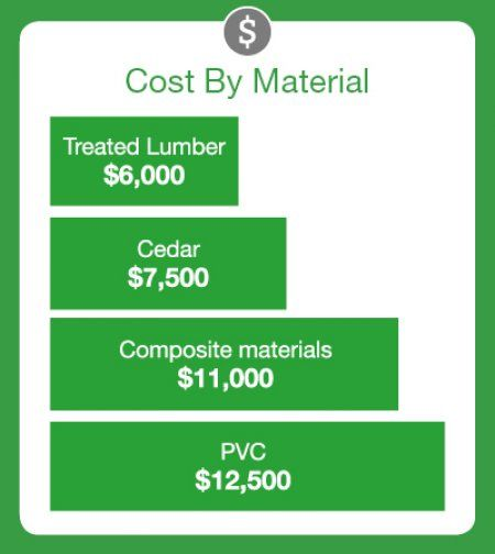 1000 ideas about patio flooring on pinterest wpc for Cedar decks pros and cons