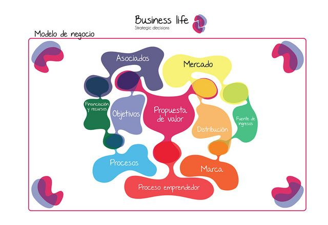 modelo de negocio (canvas) Business life