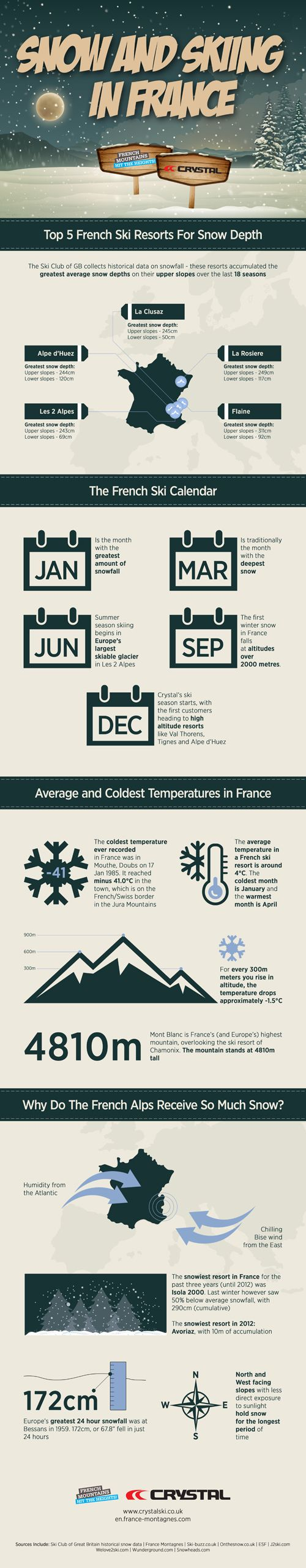 Our visual guide to snow and skiing in France #infographics  Via                                                  http://www.ski-buzz.co.uk/2013/01/21/a-visual-guide-to-skiing-in-france/