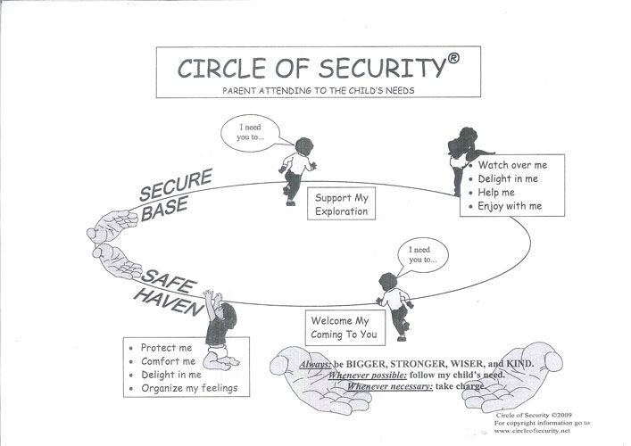 32 best images about circle of security on pinterest