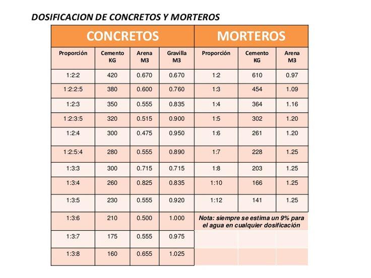 DOSIFICACION DE CONCRETOS Y MORTEROS                CONCRETOS                            MORTEROS     Proporción   Cemento   Arena   Gravilla    Proporción    …