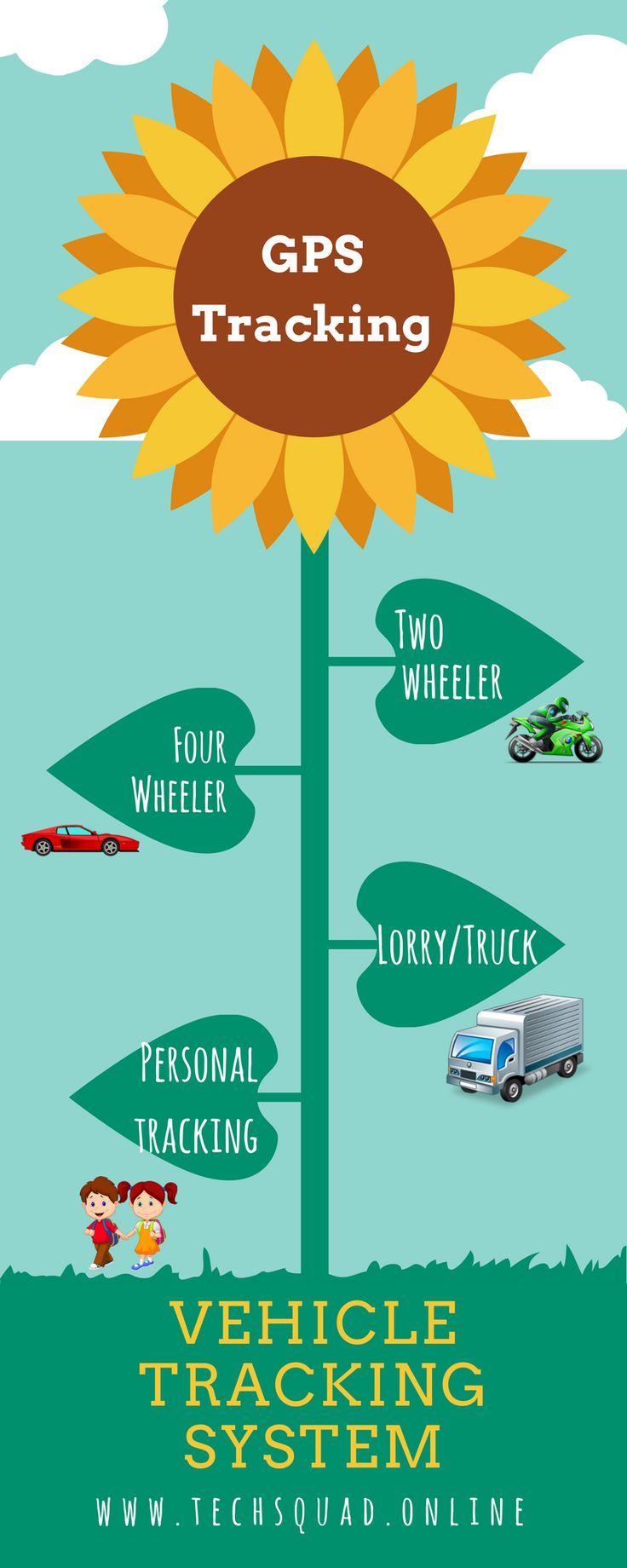 Techsquad delivering advanced GPS vehicle tracking system for every kind of vehicles like motorbike, car, bus, lorry/truck and that we have doing Personal tracking especially for child care and Asset tracking for your valuable assets and helps overall fleet management system business it cost effectively in Coimbatore, India.