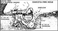 How to make a datoka fire hole. One of the most efficient and useful ways to make a campfire for cooking.