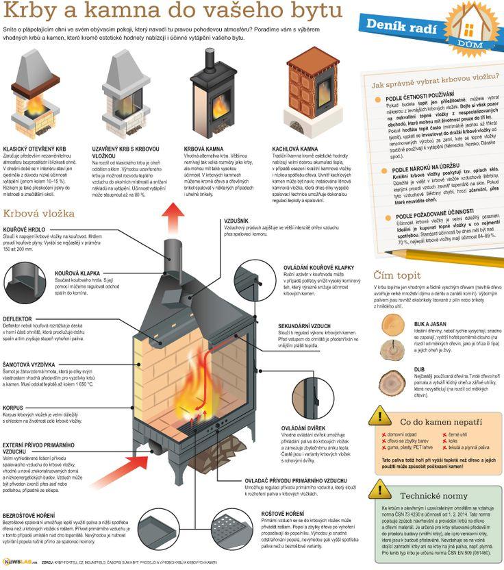 Deník radí –krby a kamna / How to do it –fireplaces and heaters