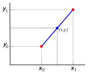 Linear interpolation - Wikipedia, the free encyclopedia