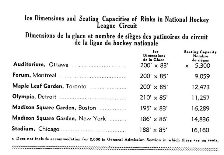 #TBT 1930s Montreal Forum program. When only 2 of 7 @NHL rinks were the same size & #Bruins arena was called Madison Square Garden #NHL100