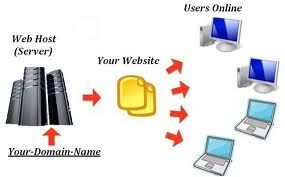 Windows Hosting services is a hosting solution designed for people who plan to build the website with Microsoft FrontPage and use Microsoft applications.