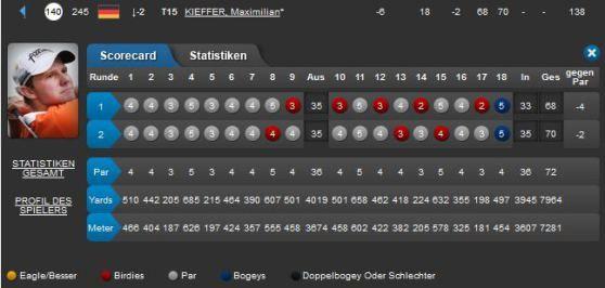 Maximilian Kieffer musste heute 21 Löcher bei den Tshwane Open in Südafrika spielen! Wie es ihm gelang, das könnt ihr in meinem Beitrag nachlesen!