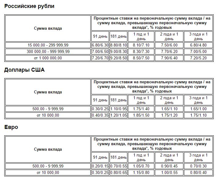Вклады в Газпромбанке: Все предложения для физических лиц в 2016 году