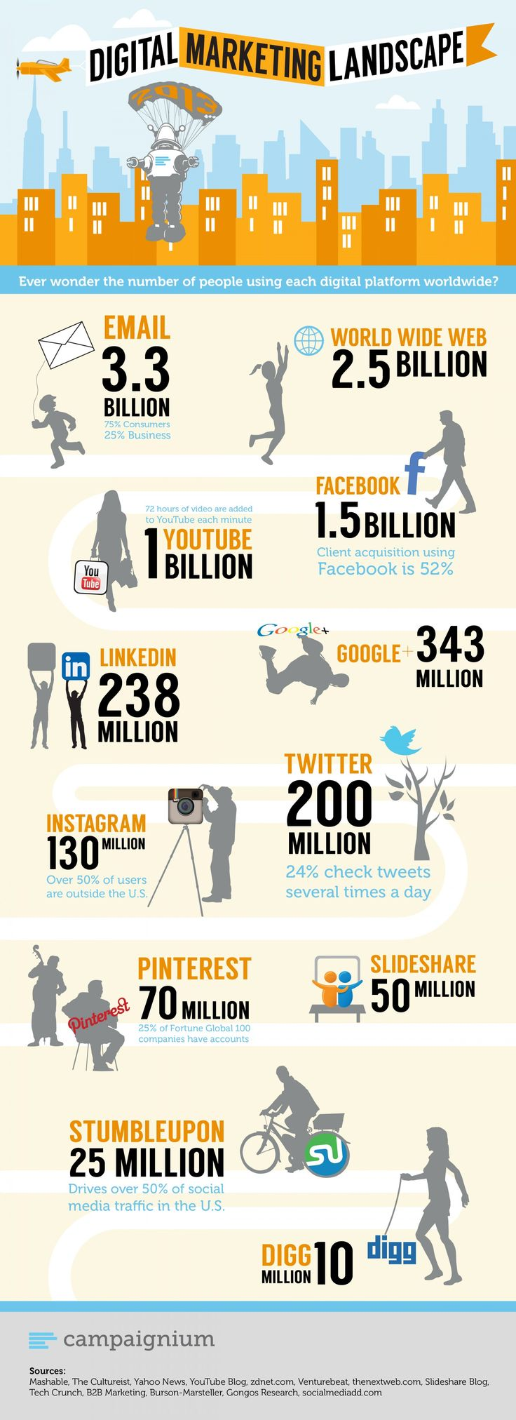 #DigitalMarketing Landscape