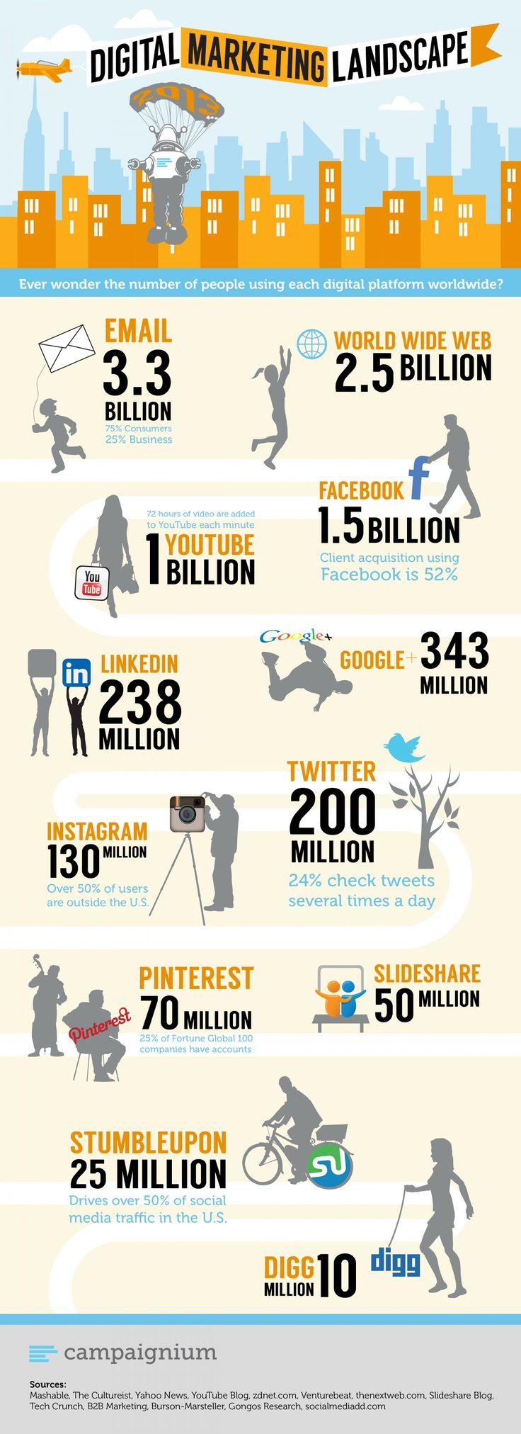 Digital Marketing Landscape Infographic #digital #marketing | Propel Marketing