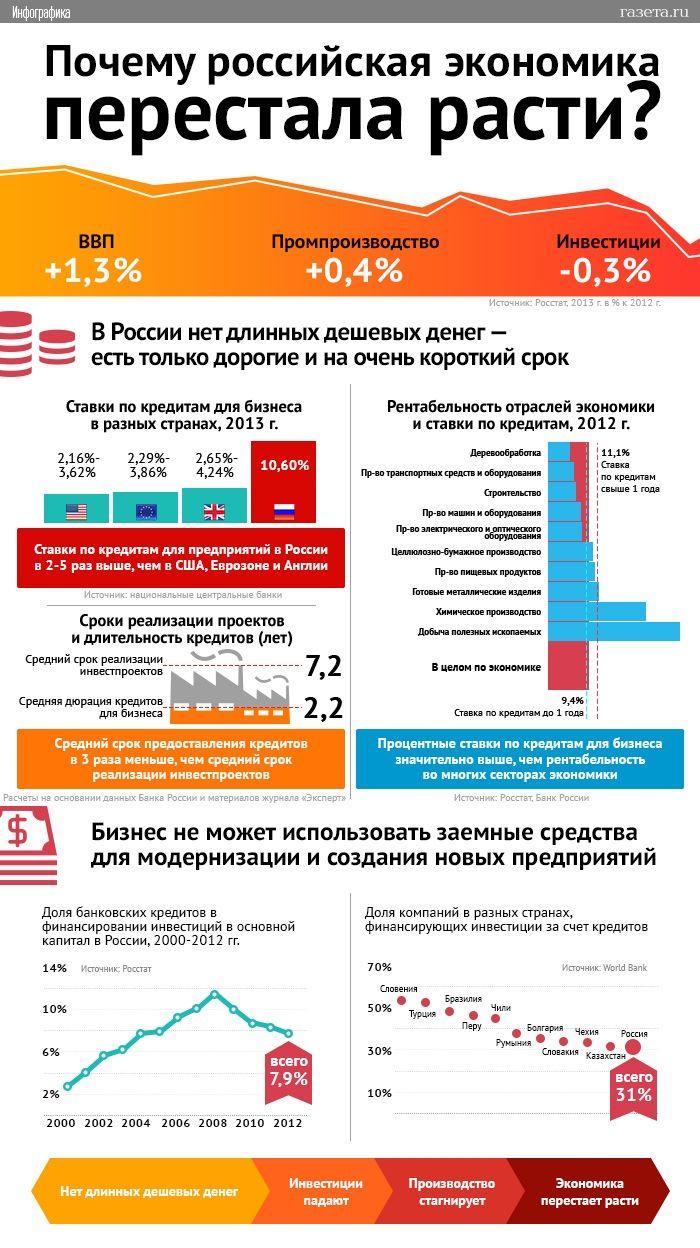 Почему российская экономика перестала расти - Газета.Ru | Инфографика