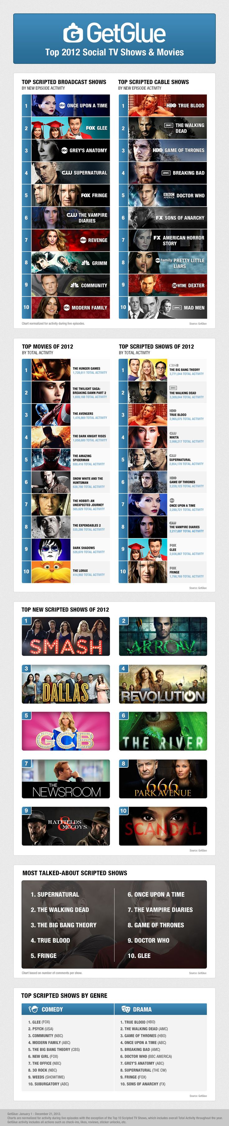Which TV shows and movies attracted the most active fans on social entertainment platform GetGlue? (Infographic)