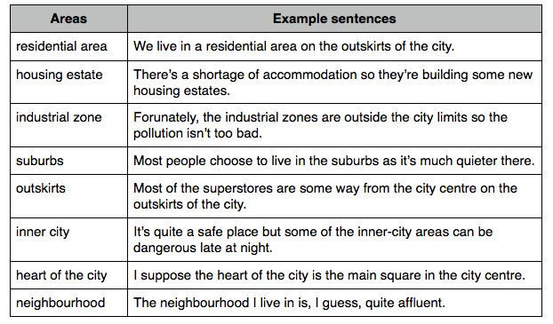 Structure For Writing An Essay Describe Your Neighborhood Essay Ielts Vocabulary Describe Your Home Town Narrative Essay Introduction Example also Introduction For Romeo And Juliet Essay  Best Describing Cities Images On Pinterest  English Grammar  Cause Effect Essay Outline