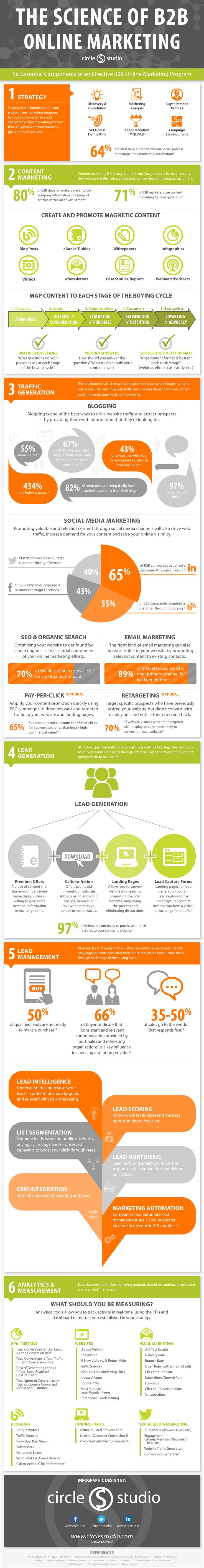The Science of B2B Online Marketing [INFOGRAPHIC] #smmktg