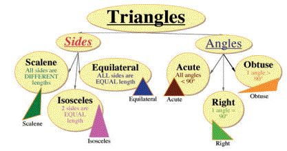 17 Best images about 5th Grade Geometry Lapbook Project on ...