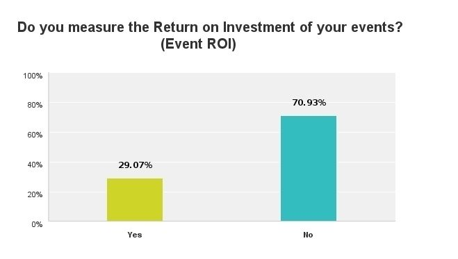 Azavista releases survey results on Event ROI, industry challenges and technology penetration.